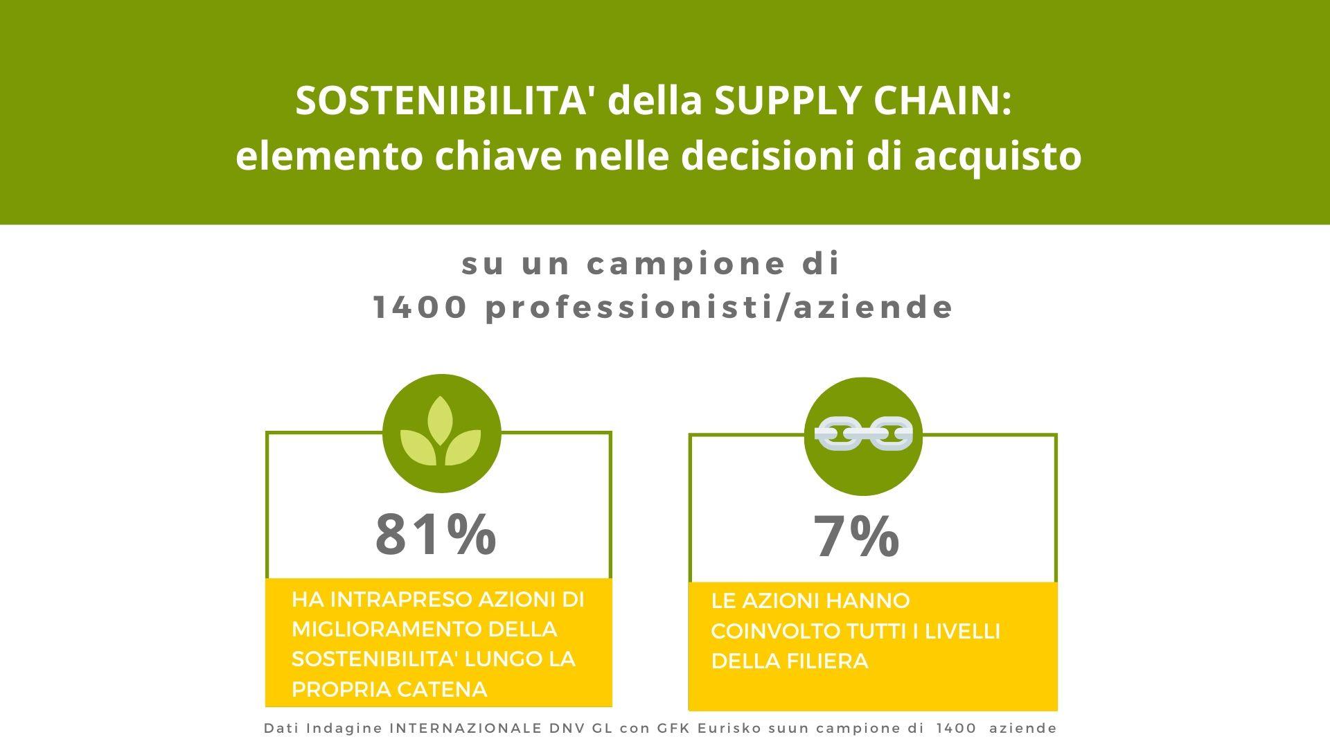 percentuali ricerca sostenibilità supply chain