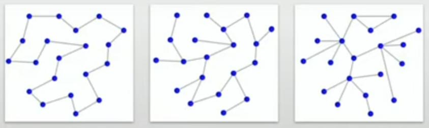esempio reti